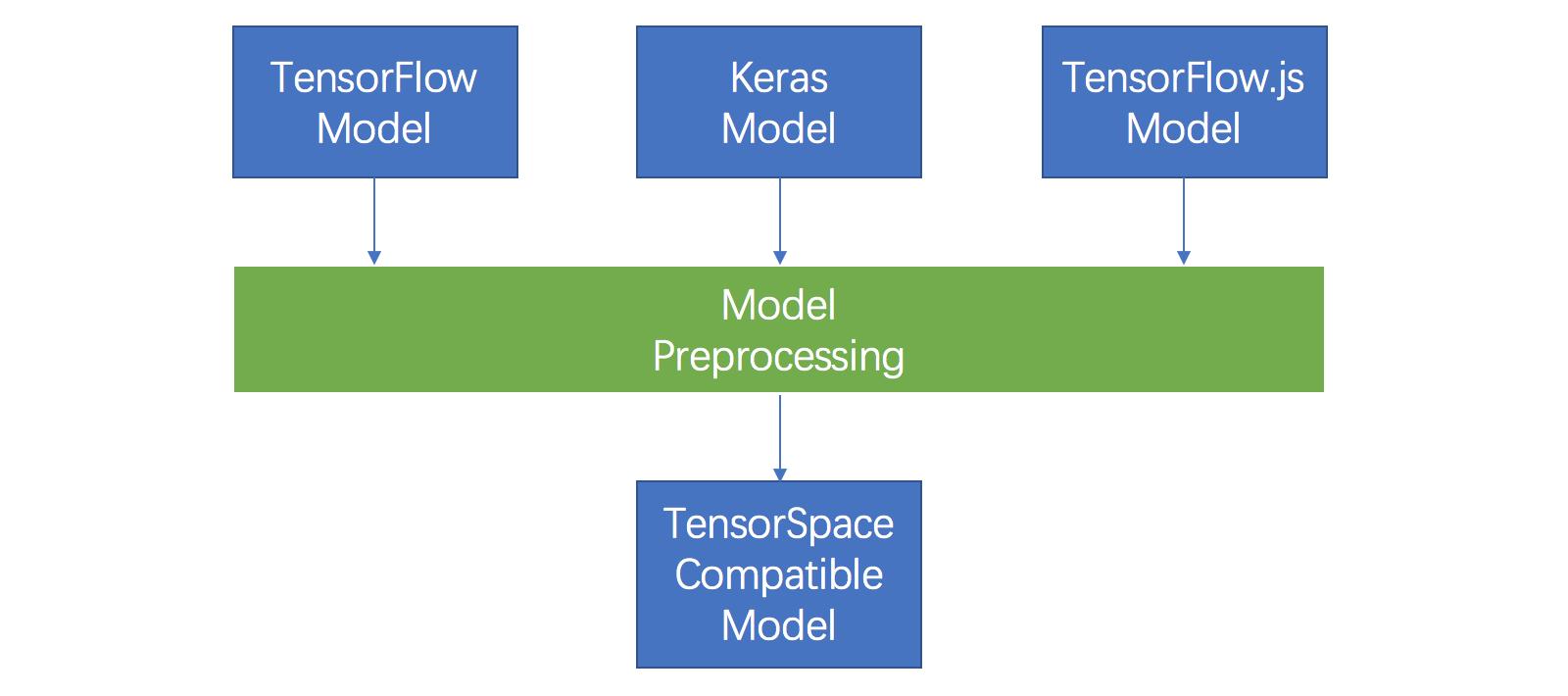 Basic Concept - Preprocessing