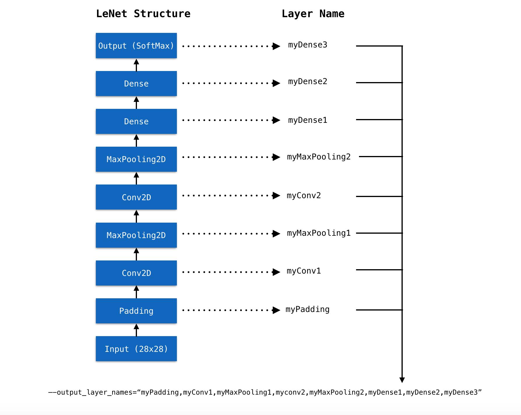 Preprocessing - TensorFlow js